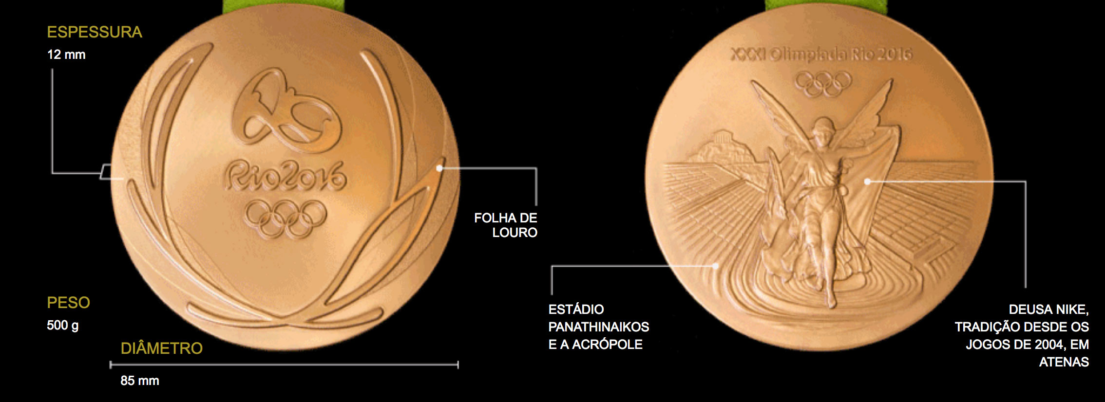 "Image of project ""Medals of Rio-2016"""